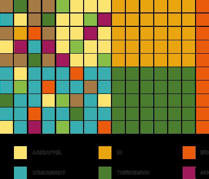 Digitale moestuinen met PixelFarming