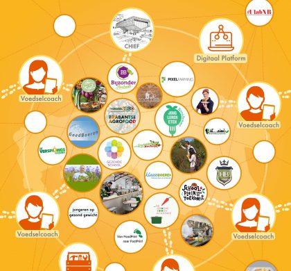 Ook Altena Kennispoort is betrokken bij de Voedsel1000 van de Provincie